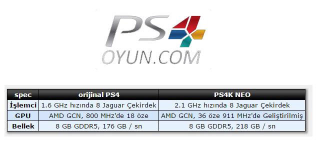 PS4 NEO ÖZELLİKLERİ